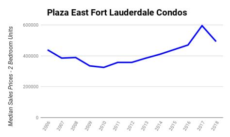 Median Sales Prices 2 Bedroom Galt Ocean Mile condos sold Plaza East 4300 N Ocean Blvd Fort Lauderdale 2006-2018