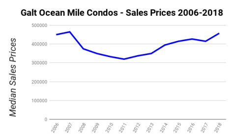 Median Sales Prices Galt Ocean Mile condos sold 2006 - 2018