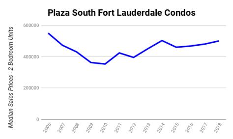 Median Sales Prices Galt Ocean Mile condos sold Plaza South 4280 Galt Ocean Drive Fort Lauderdale 2006-2018
