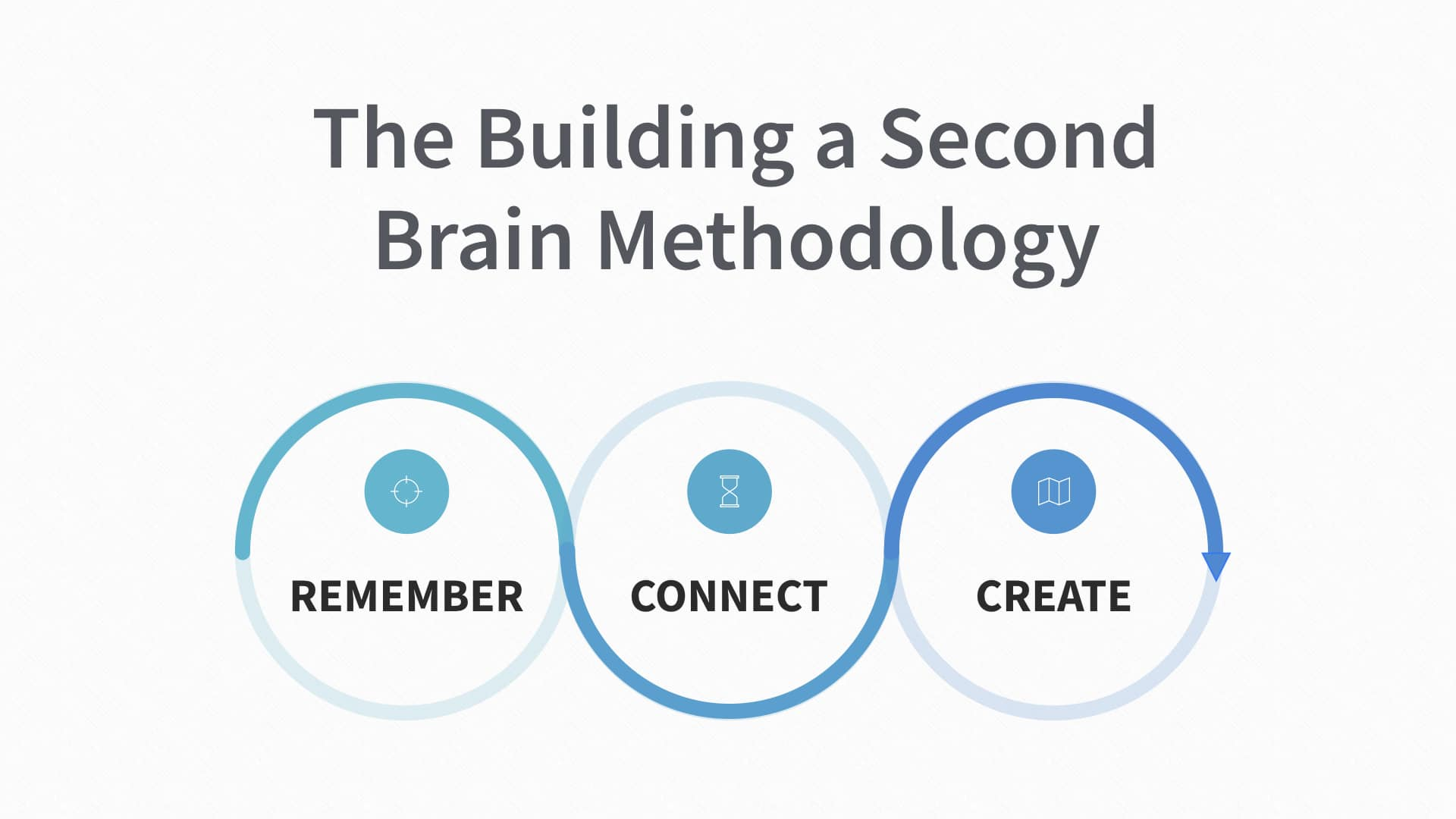 Building a Second Brain: An Overview - Forte Labs