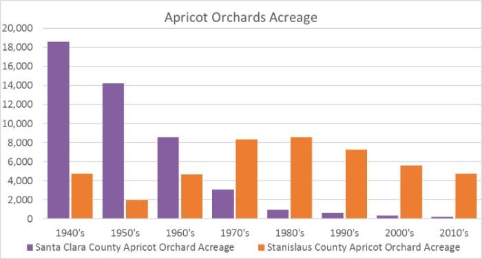 Apricot orchard acreage