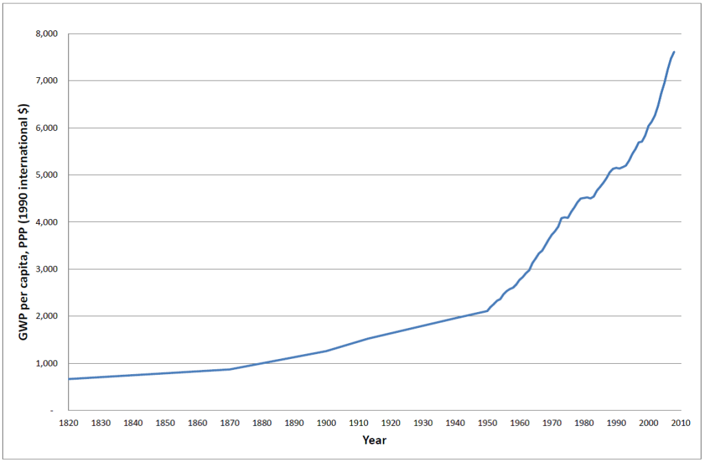 GWP per capita, 1820-2008. Data source: Maddison (2008). The five data points from 1820 to 1950 are Maddison's estimates.