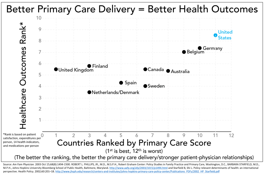 Starfield Primary Care Delivery vs Health Outcomes border 03-2016