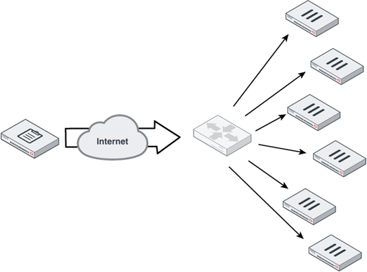 FortiGate/FortiManager Communications Protocol Guide
