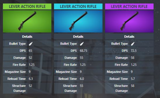 Lever Action Rifle Stats