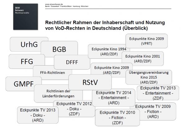 Alle reden mit: Überblick über die VoD-Rechte in Deutschland; Abb.: SKW Schwarz Rechtsanwälte