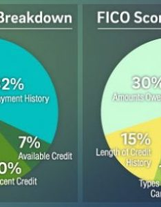 Main differences between fico and vantage credit scores also what is the difference  score rh fortunateinvestor