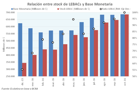 16-10-28-grafico-1-stock-de-lebacs-y-base-monetaria