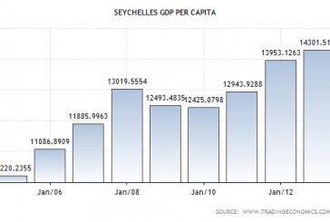 Highest GDP per capita