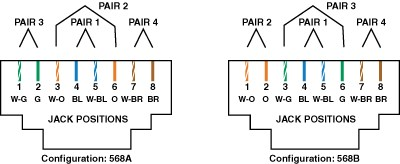 RJ-45 and Data Insert Wiring Schematic