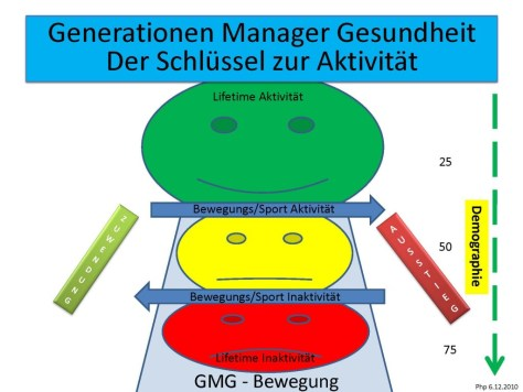 Generationen Manager