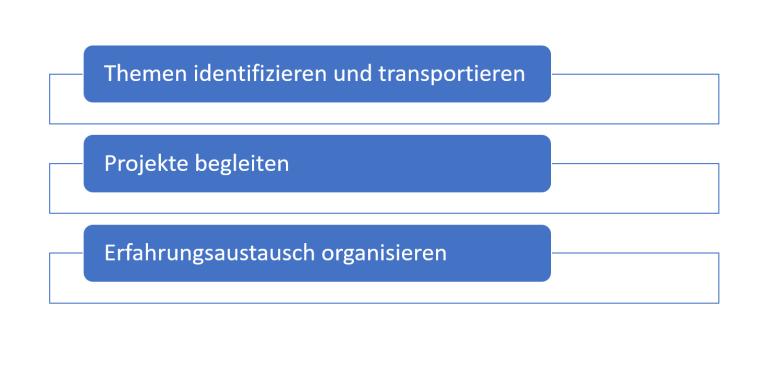 Diagramm der drei Fokus-Gebiete