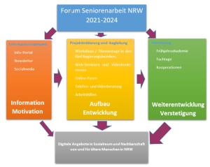 Strukturdiagramm zum Projektaufbau