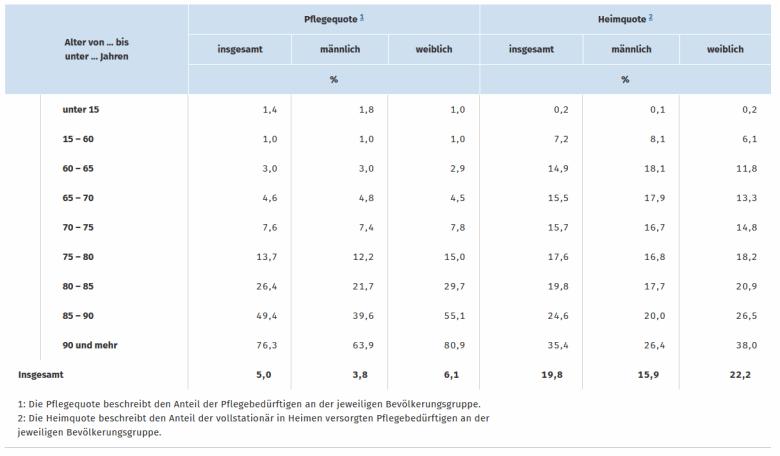 Tabelle Pflegequote 2019 in Deutschland