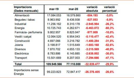 Quadre de les importacions del març del 2020