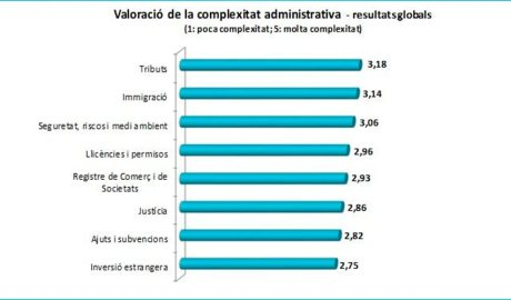 Gràfic sobre la valoració de la complexitat administrativa