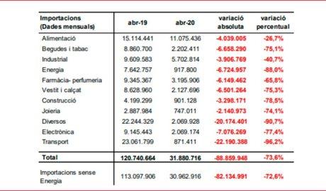 Quadre resum de les importacions del mes d'abril del 2020