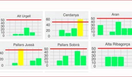 Evolució de nous casos de coronavirus les darreres 6 setmanes a les comarques de l'Alt Pirineu i l'Aran