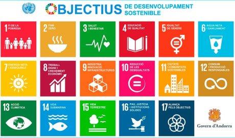 Quadre amb els objectius de desenvolupament sostenible de les Nacions Unides