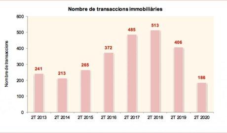 Gràfic de les transaccions immobiliàries del segon trimestre del 2020