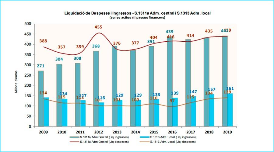 Gràfic que mostra l'evolució de la liquidació agregada dels pressupostos públics