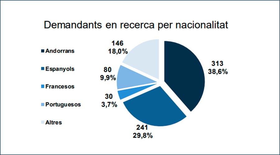 Gràfic que especifica les nacionalitats dels inscrits al Servei d'Ocupació al setembre del 2020