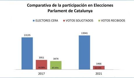 Comparativa del cens i els vots sol·licitats per part de catalans residents a Andorra
