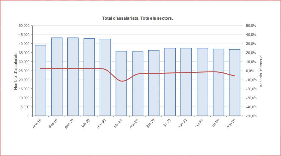 Gràfic d'evolució del nombre d'assalariats