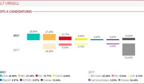 Gràfic dels resultats electorals a l'Alt Urgell en les eleccions del 14F