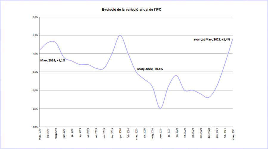 Gràfic de l'evolució de l'IPC fins al març 2021