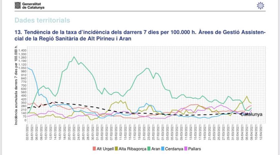 Evolució de la Rho7 a les comarques de l'Alt Pirineu i Aran des de l'inici del 2021 fins a l'abril (Departament de Salut de la Generalitat de Catalunya)