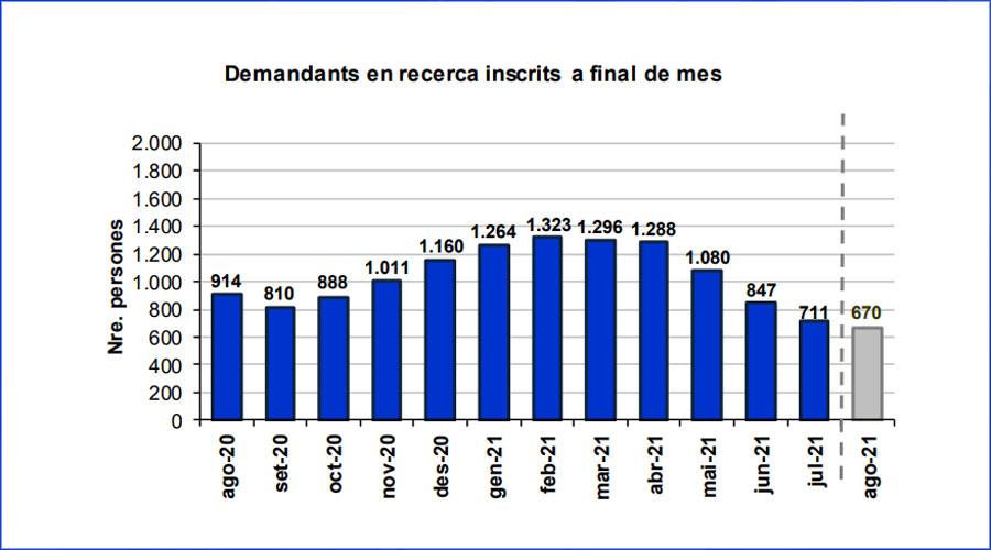 Evolució dels demandants de feina inscrits al Servei d'Ocupació fins al 'agost 2021
