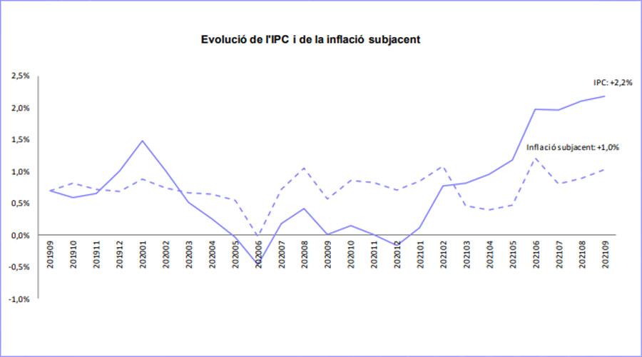 Gràfic d'evolució de l'IPC i la inflació subjacent.
