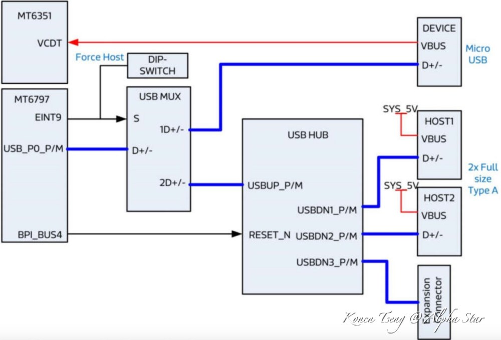 medium resolution of usb hub schematic diagram wiring diagram yer go playing with usb hardware discussion make it happen