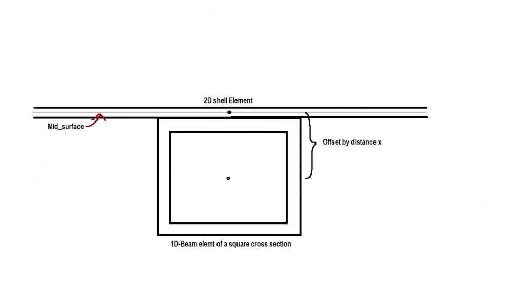 How to model a 1D beam element representing the real