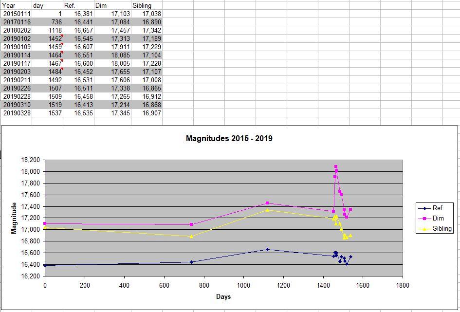 Measurements_2015_2019
