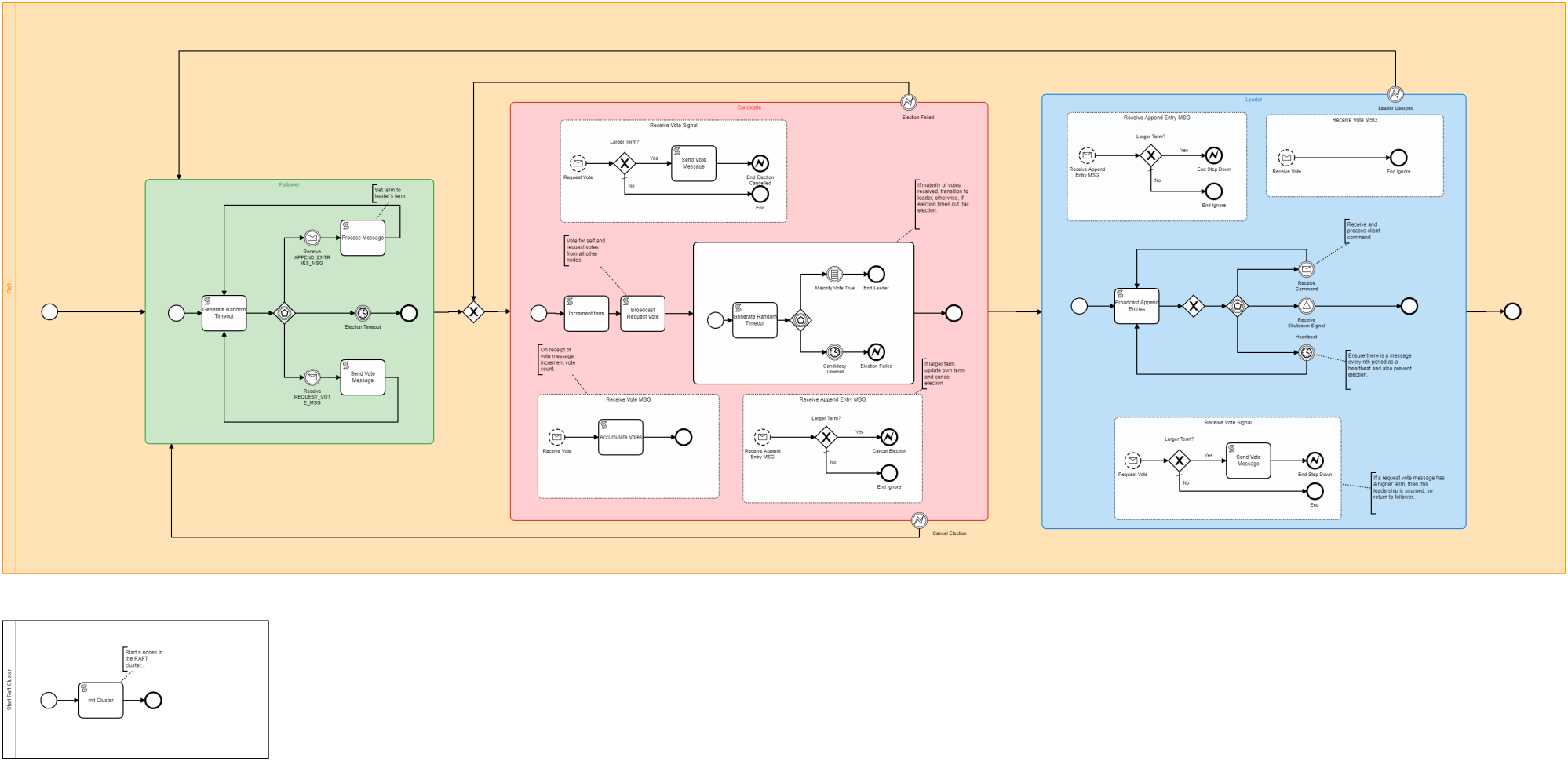 hight resolution of event driven state machine raft demo