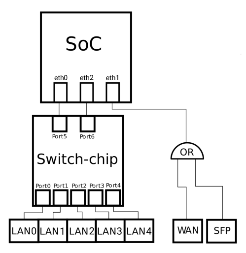 small resolution of i am asking because at this moment i am really confused how it is really connected i found that port on internal switch are used this way