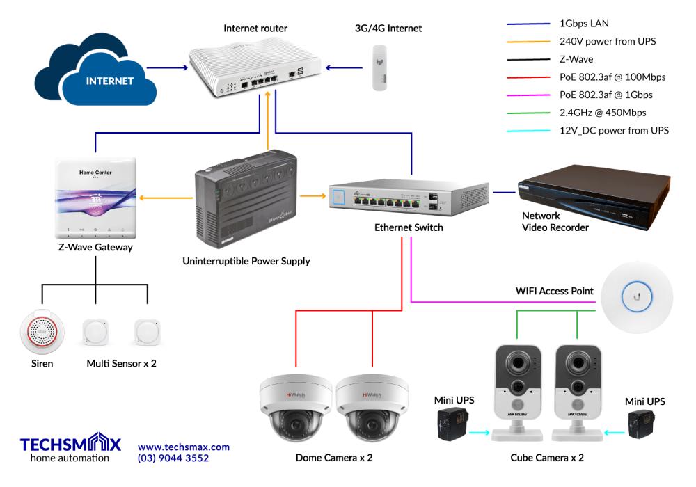 medium resolution of smart home network diagram