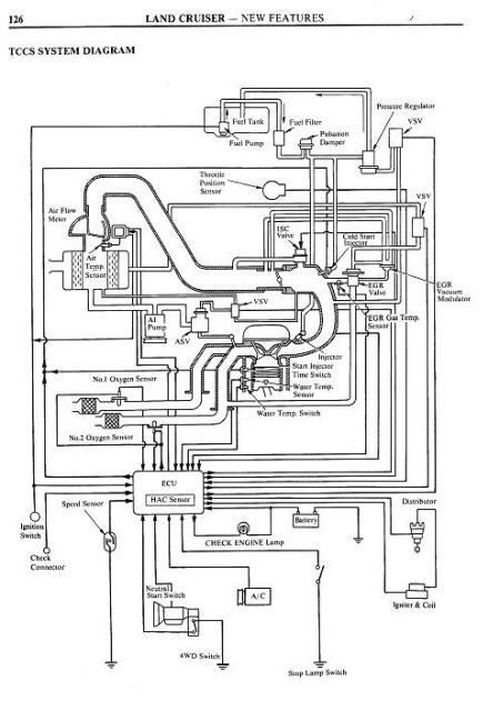 3fe Engine Diagram 2F Engine Diagram Wiring Diagram