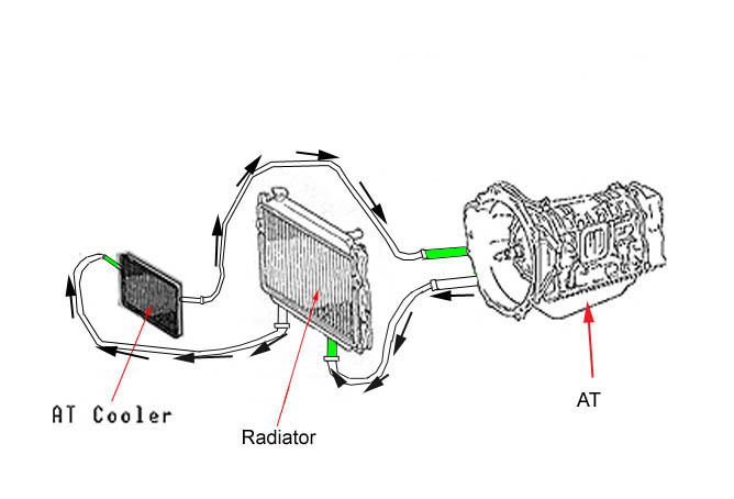 50 Series Oil Cooler Diagram, 50, Free Engine Image For