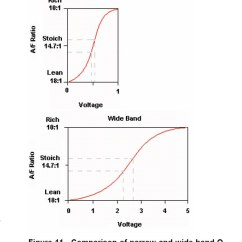 Oxygen Sensor Diagram Wiring Plug Narrow Band Vs. Wide Summary | Ih8mud Forum