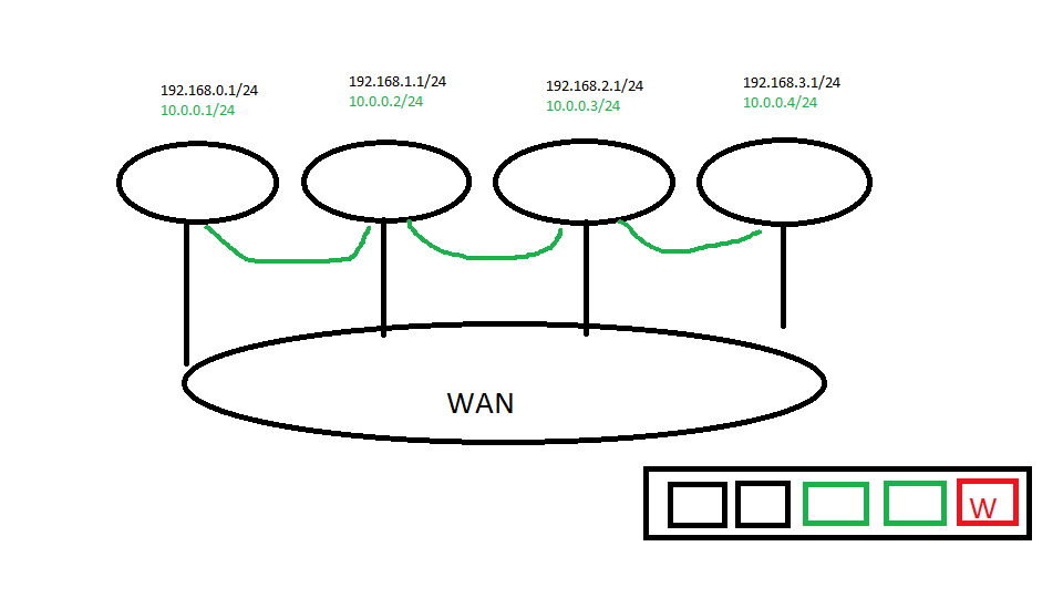 Bridge multiple Lede Routers using VPN and one DHCP