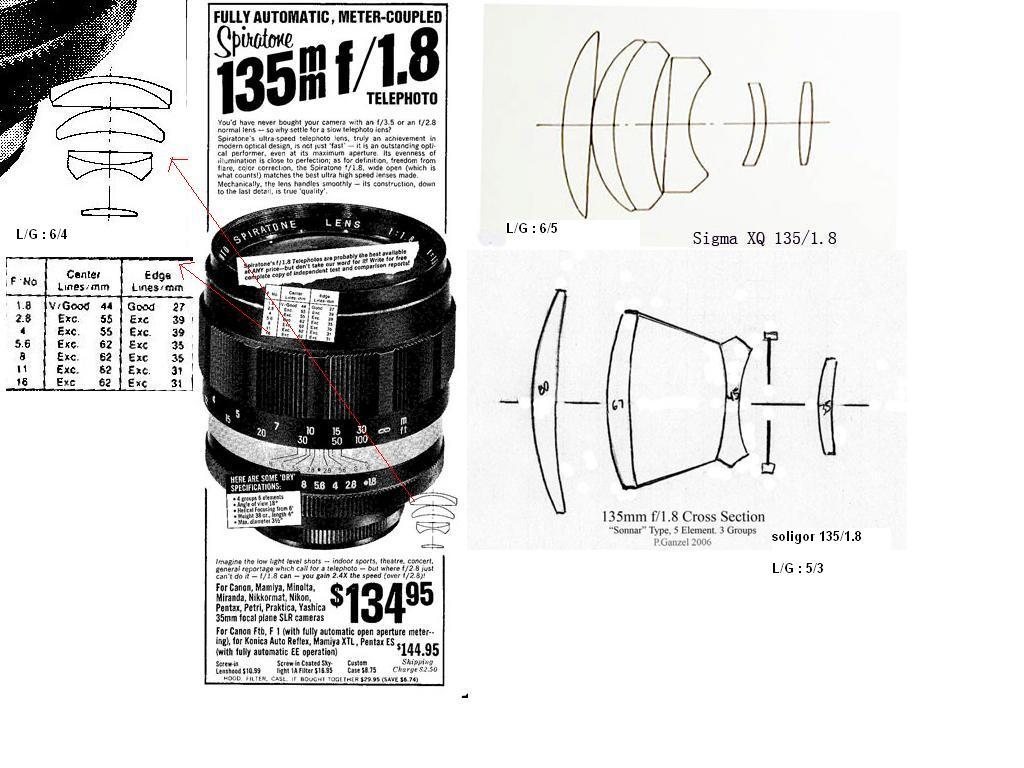 Porst 135mm f1.8 M42 + Sony Nex5