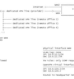 0 1538037323047 openvpn diagram png openvpn server [ 1729 x 498 Pixel ]