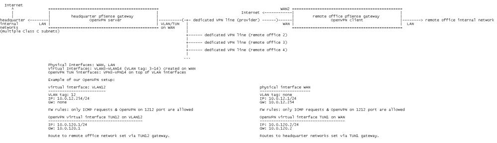 medium resolution of 0 1538037323047 openvpn diagram png openvpn server