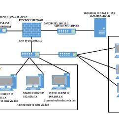 dmz diagram png [ 1312 x 622 Pixel ]