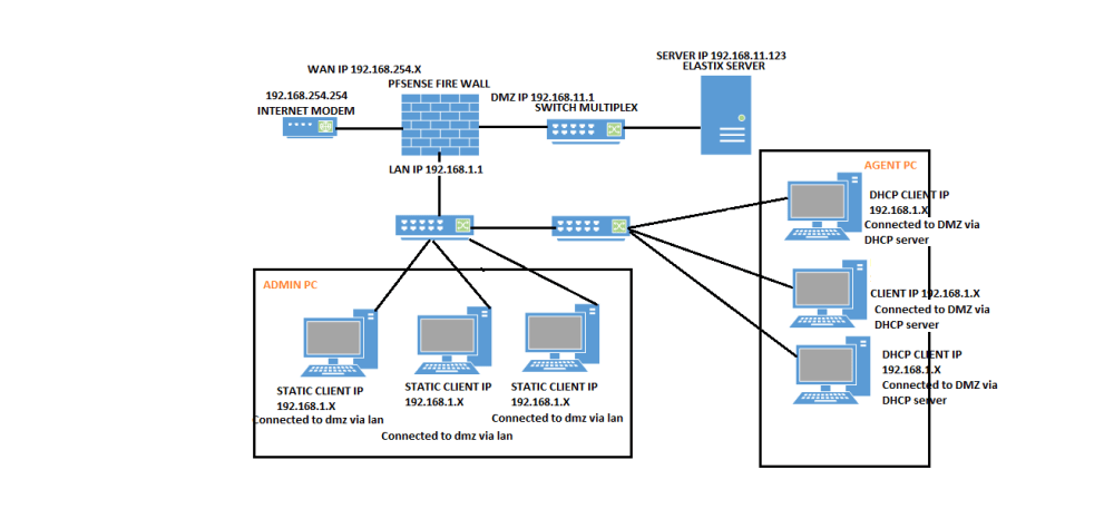 medium resolution of dmz diagram png
