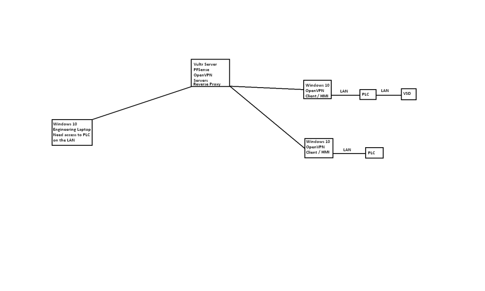 medium resolution of opnevpn windows routing png