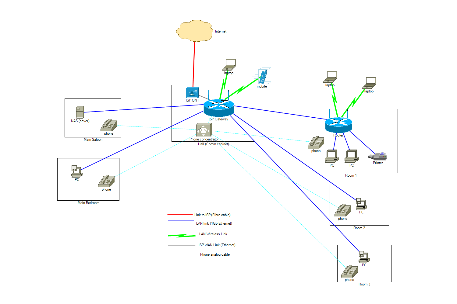 hight resolution of  solved topology wiring recommended for my home network